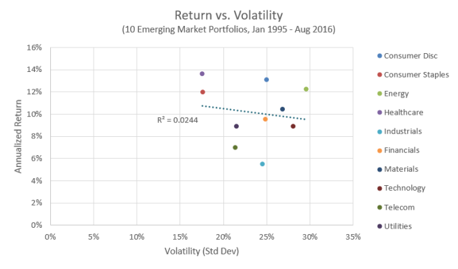 Return vs. Volatility, Emerging Market Industries
