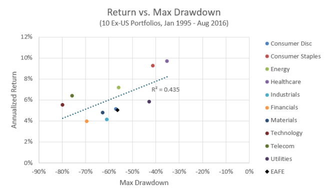 Return vs. Max Drawdown, ex-US Industries
