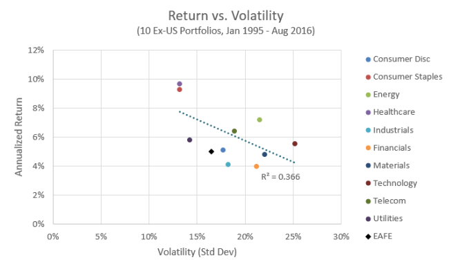 Return vs. Volatility, ex-US Industries