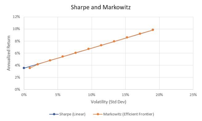 sharpe_markowitz