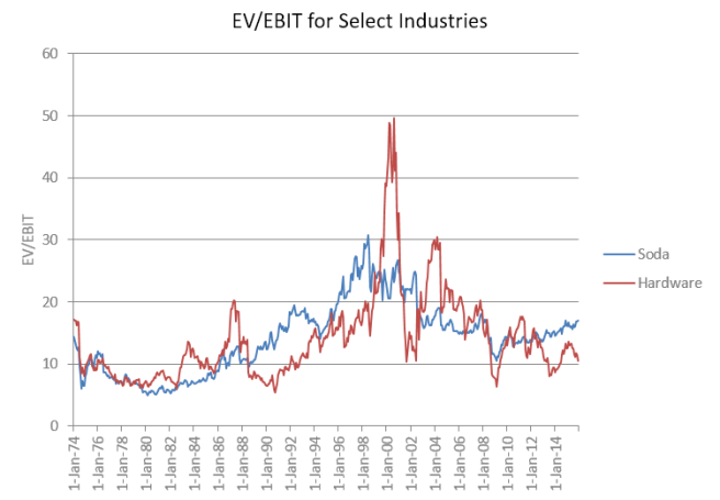 EV/EBIT Volatility of Soda and Hardware