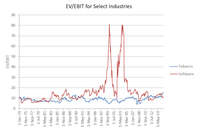 EV/EBIT Volatility of Tobacco and Software