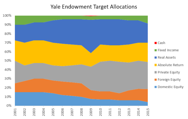 Yale Endowment Target Allocations