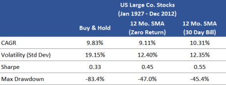 US Stocks SMA with Zero Return