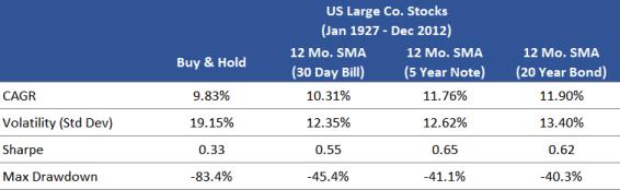 US Stocks SMA with Various Treasuries