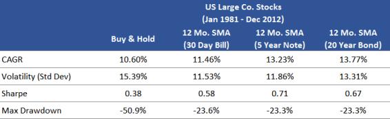 US Stocks SMA (Jan 1981 - Dec 2012)
