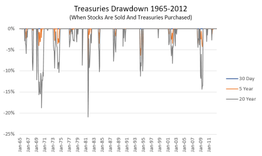 Treasury Drawdowns (Jan 1965 - Dec 2012)