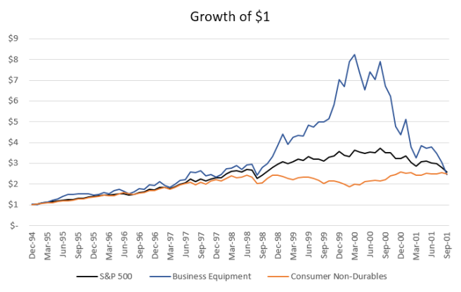 Growth of $1 for High and Low Beta Equities