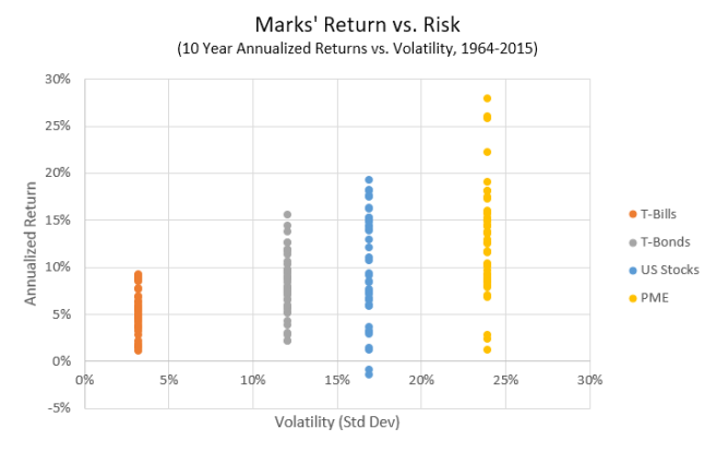Howard Marks Return vs. Risk
