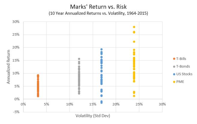 Howard Marks Return vs. Risk