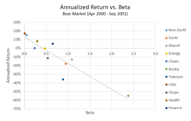 Return vs. Beta (Apr 2000 - Sep 2001)