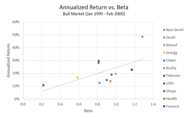 Return vs. Beta (Jan 1995 - Feb 2000)