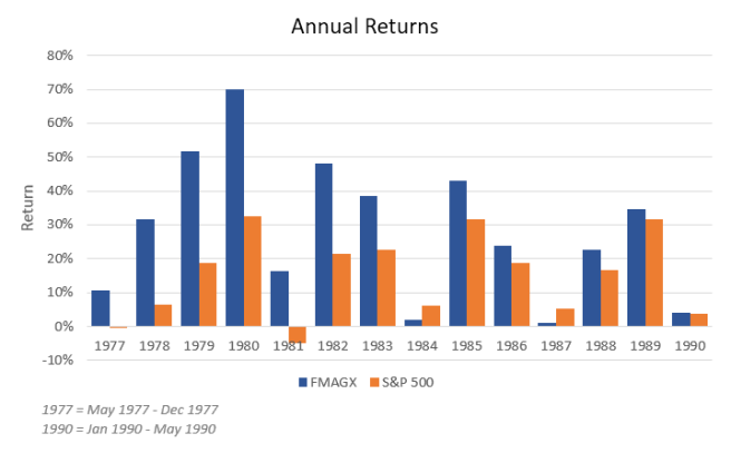 Annual Returns of Magellan Fund and S&P 500