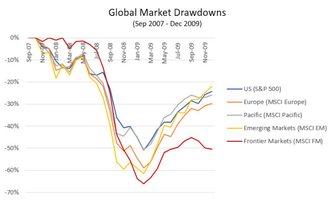 Global Market Drawdowns